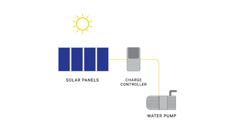 solar water pump installation